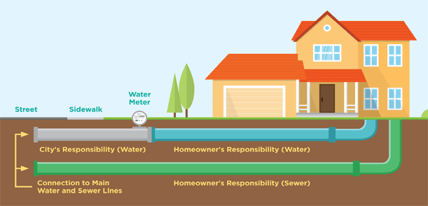 Water and Sewer Home Owner Responsibility